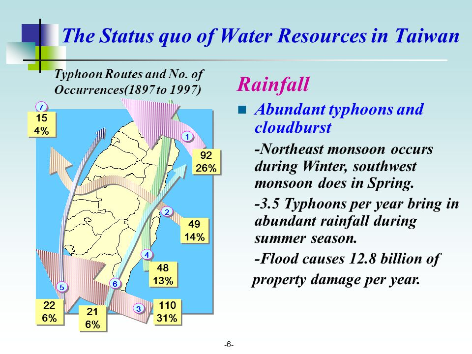 -6- Rainfall Abundant typhoons and cloudburst -Northeast monsoon occurs during Winter, southwest monsoon does in Spring. -3.5 Typhoons per year bring