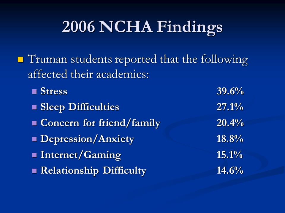 2006 NCHA Findings Truman students reported that the following affected their academics: Truman students reported that the following affected their academics: Stress39.6% Stress39.6% Sleep Difficulties27.1% Sleep Difficulties27.1% Concern for friend/family20.4% Concern for friend/family20.4% Depression/Anxiety18.8% Depression/Anxiety18.8% Internet/Gaming15.1% Internet/Gaming15.1% Relationship Difficulty14.6% Relationship Difficulty14.6%