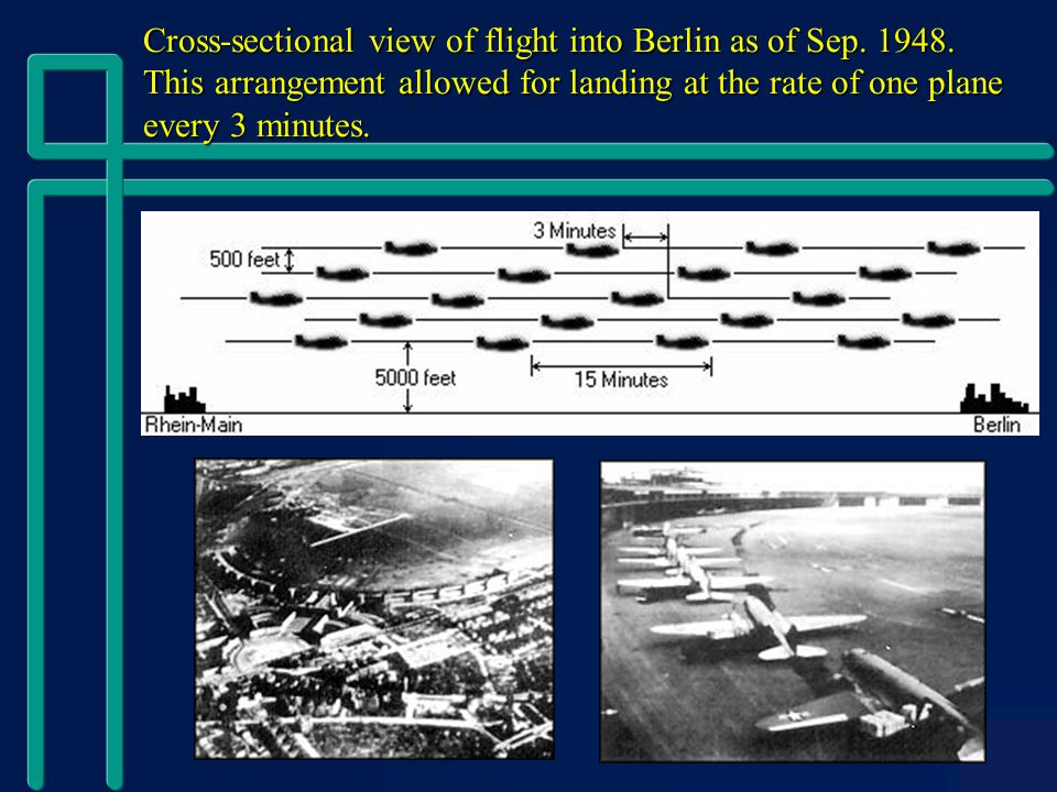 Cross-sectional view of flight into Berlin as of Sep.