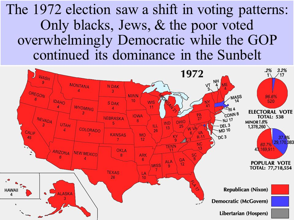 The Election of 1972  In 1972, Nixon ran for re-election  Democrat George McGovern was labeled an outsider who supported acid, abortion, & amnesty  Nixon won in the 4 th largest margin of victory in history  But…the Watergate scandal ended the Nixon presidency The 1972 election saw a shift in voting patterns: Only blacks, Jews, & the poor voted overwhelmingly Democratic while the GOP continued its dominance in the Sunbelt
