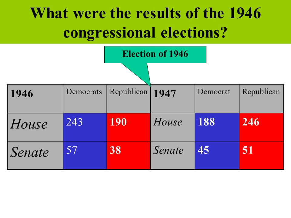What were the results of the 1946 congressional elections? 1947 DemocratRepublican House188246 Senate4551 1946 DemocratsRepublican House 243190 Senate