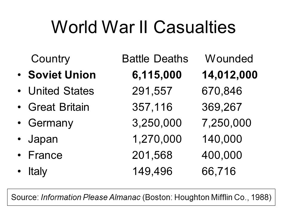 World War II Casualties Country Battle Deaths Wounded Soviet Union6,115,000 14,012,000 United States 291,557 670,846 Great Britain 357,116 369,267 Ger