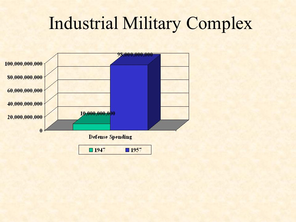 Industrial Military Complex