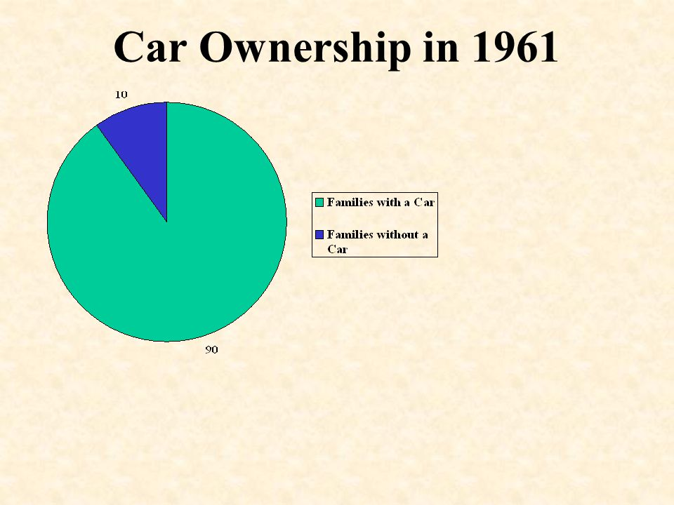 Car Ownership in 1961