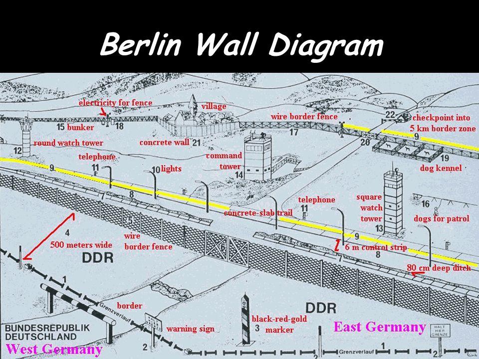 berlin wall diagram 28978 dfiles : berlin wall diagram - findchart.co