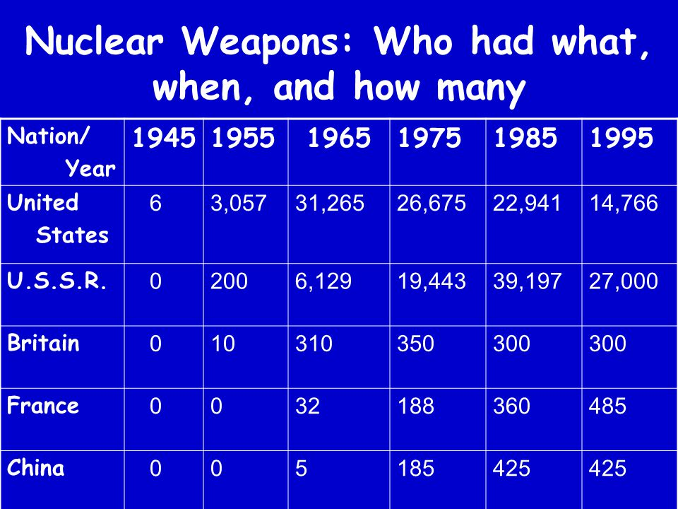 Nuclear Weapons: Who had what, when, and how many Nation/ Year 19451955 1965197519851995 United States 63,05731,26526,67522,94114,766 U.S.S.R. 02006,1