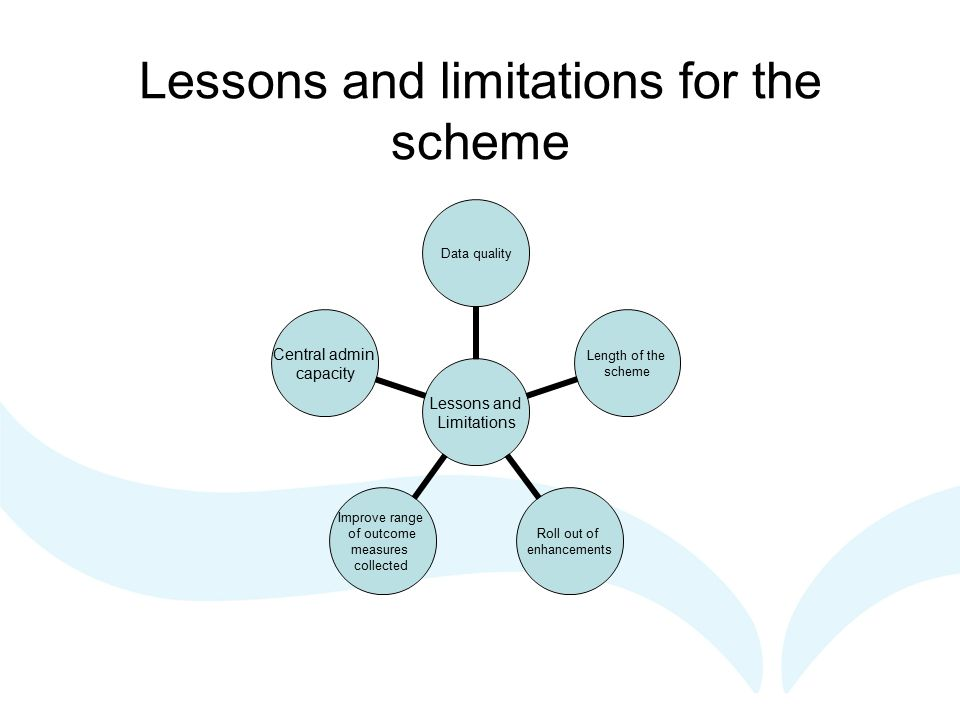 Lessons and limitations for the scheme Lessons and Limitations Data quality Length of the scheme Roll out of enhancements Improve range of outcome measures collected Central admin capacity