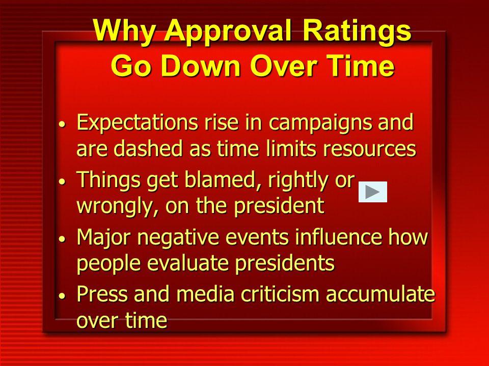 Approval Ratings AverageHighLow Truman 45 87 23 Eisenhower 65 79 48 Kennedy 70 83 56 Johnson 55 79 35 Nixon 49 67 24 Ford 47 71 37 Carter 45 75 28 Reagan 53 68 35 H.W.