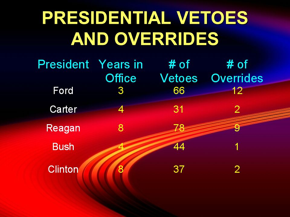 PRESIDENTIAL VETOES AND OVERRIDES