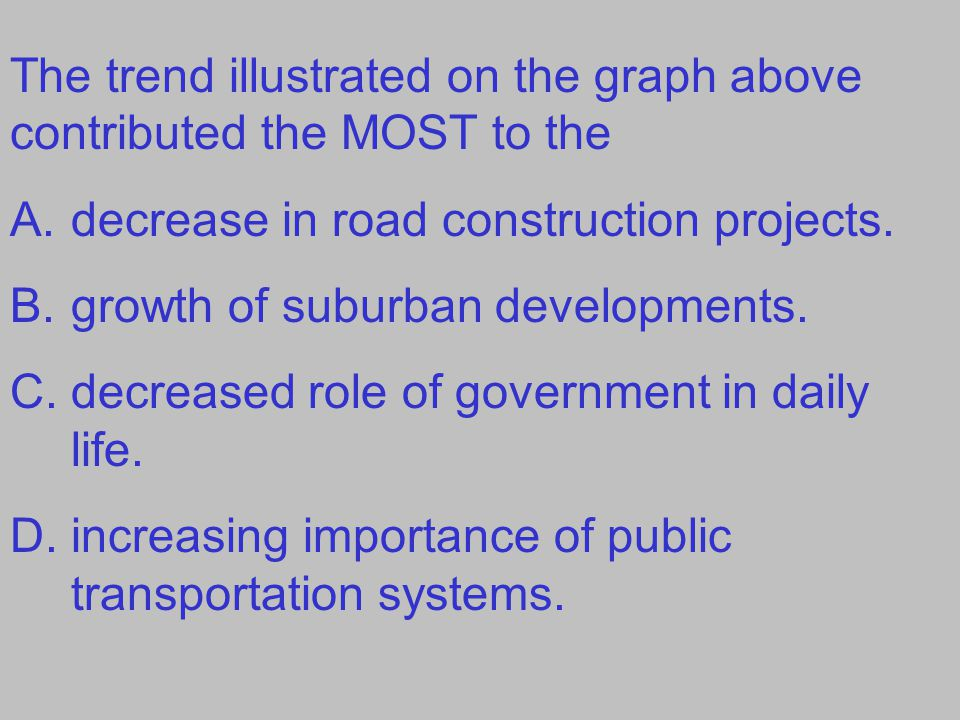 The trend illustrated on the graph above contributed the MOST to the A.decrease in road construction projects.