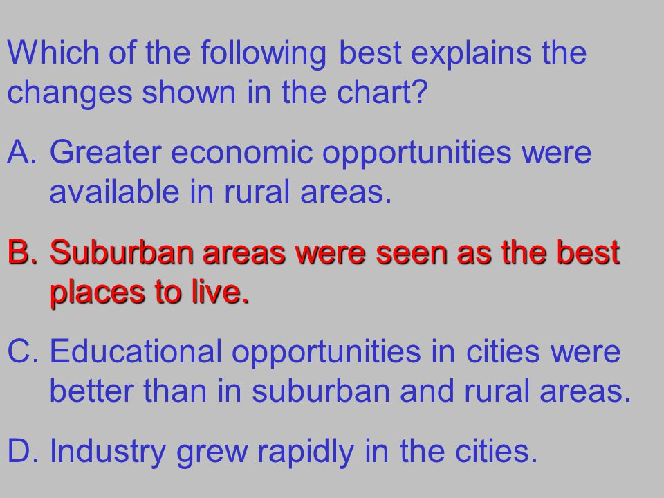 Which of the following best explains the changes shown in the chart? A.Greater economic opportunities were available in rural areas. B.Suburban areas