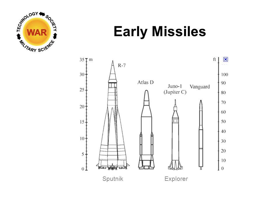 Early Missiles Sputnik Explorer