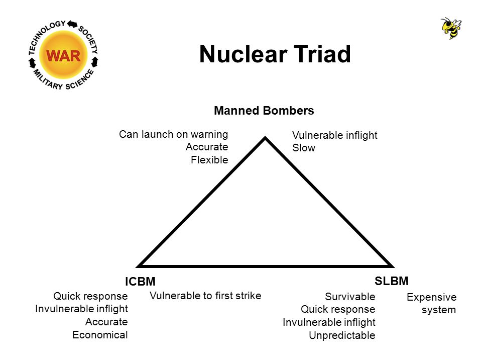 Nuclear Triad Manned Bombers ICBM SLBM Can launch on warning Accurate Flexible Vulnerable inflight Slow Quick response Invulnerable inflight Accurate Economical Vulnerable to first strike Survivable Quick response Invulnerable inflight Unpredictable Expensive system