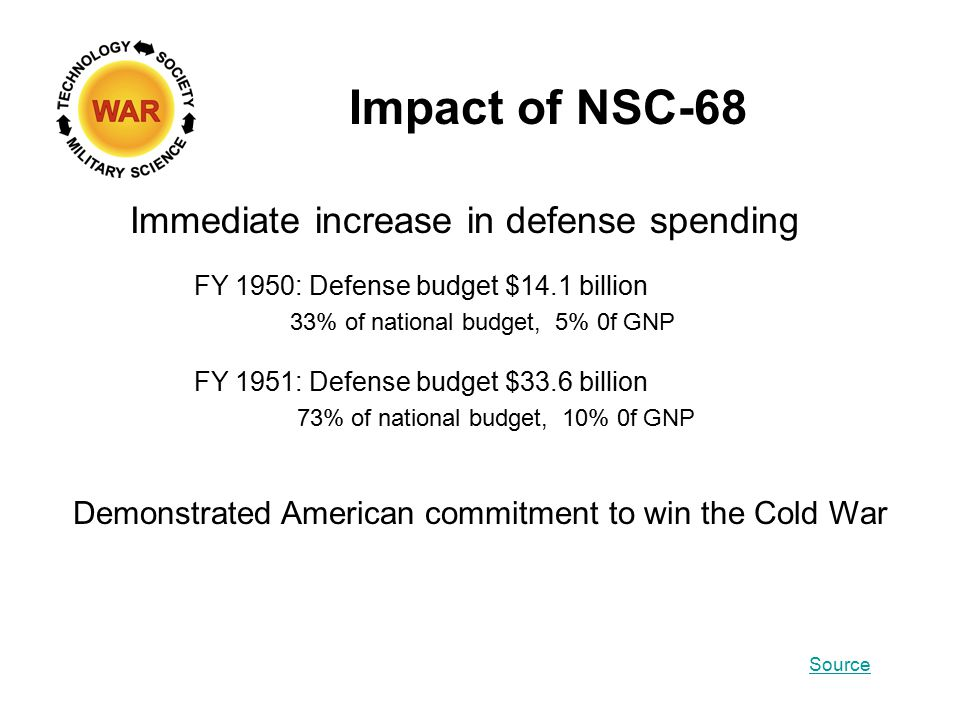 Impact of NSC-68 Immediate increase in defense spending Demonstrated American commitment to win the Cold War FY 1950: Defense budget $14.1 billion 33% of national budget, 5% 0f GNP FY 1951: Defense budget $33.6 billion 73% of national budget, 10% 0f GNP Source