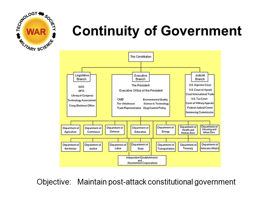 Objective:Maintain post-attack constitutional government