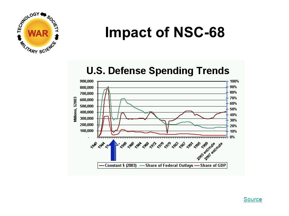Impact of NSC-68 Source