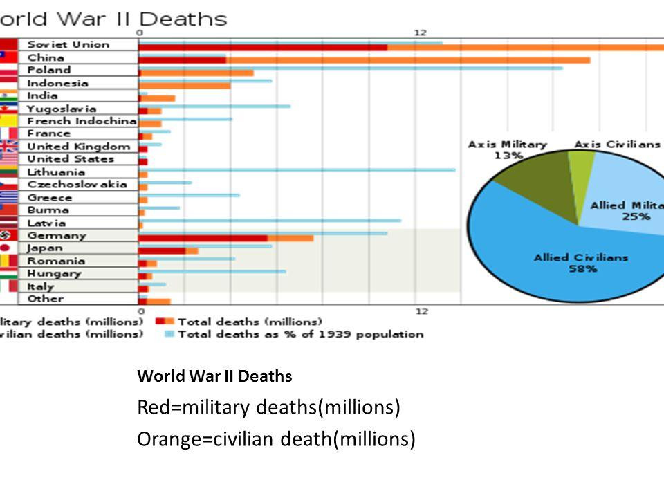 World War II Deaths Red=military deaths(millions) Orange=civilian death(millions)