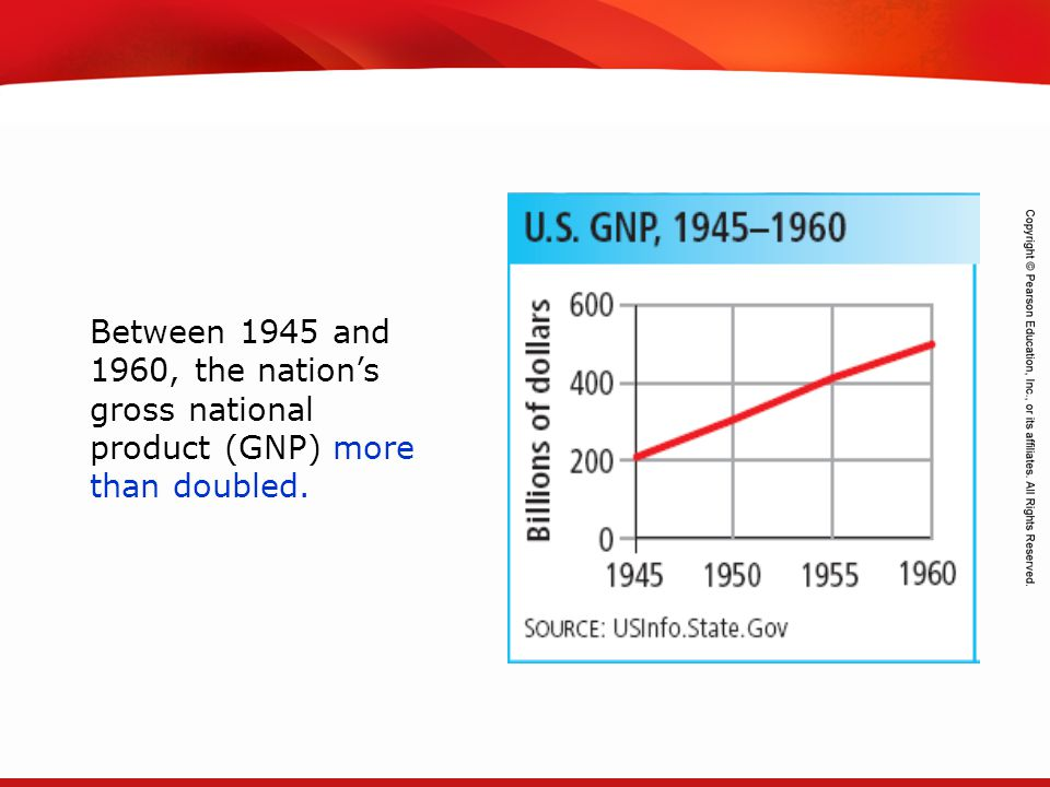 TEKS 8C: Calculate percent composition and empirical and molecular formulas. Between 1945 and 1960, the nation's gross national product (GNP) more tha