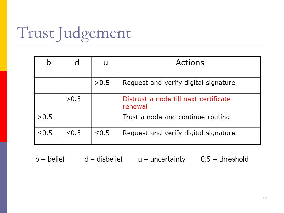 10 Trust Judgement b – belief d – disbelief u – uncertainty 0.5 – threshold bduActions >0.5Request and verify digital signature >0.5Distrust a node till next certificate renewal >0.5Trust a node and continue routing ≤0.5 Request and verify digital signature