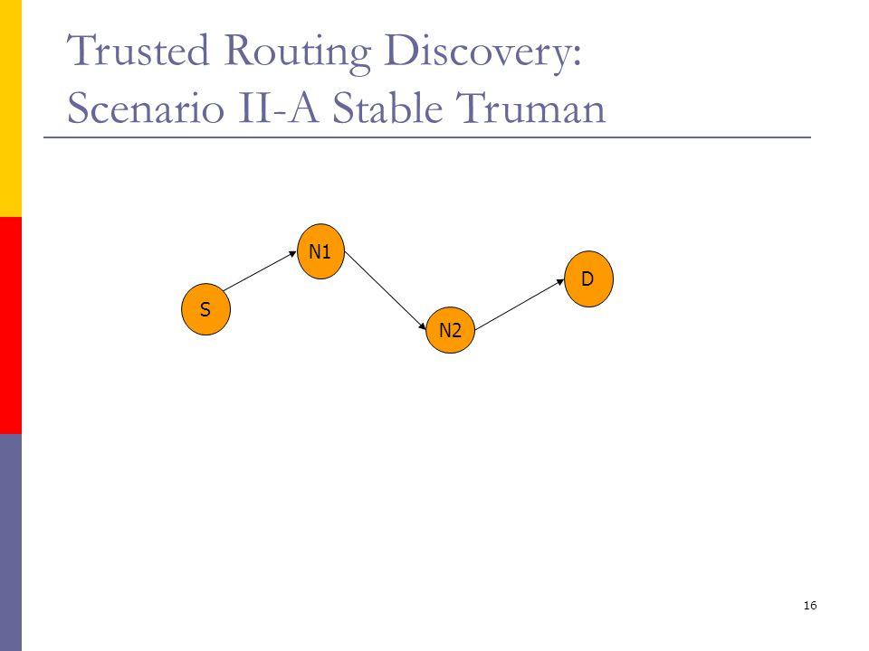 16 Trusted Routing Discovery: Scenario II-A Stable Truman S N1 N2 D