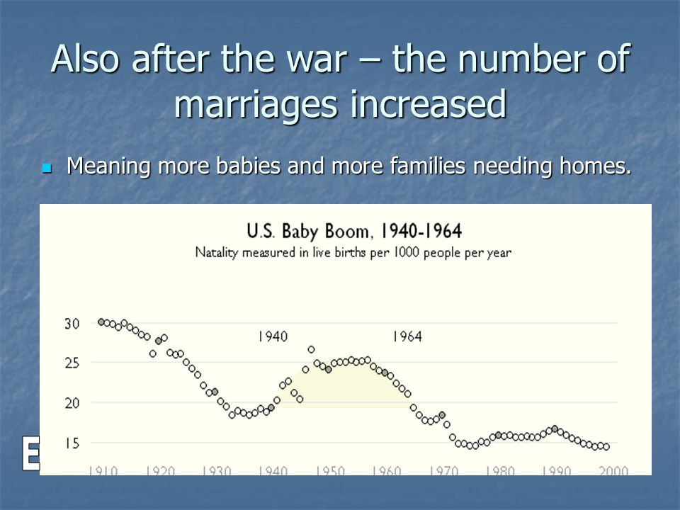 Also after the war – the number of marriages increased Meaning more babies and more families needing homes.