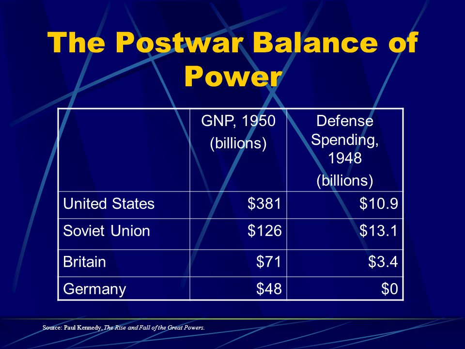 The Postwar Balance of Power GNP, 1950 (billions) Defense Spending, 1948 (billions) United States$381$10.9 Soviet Union$126$13.1 Britain$71$3.4 Germany$48$0 Source: Paul Kennedy, The Rise and Fall of the Great Powers.