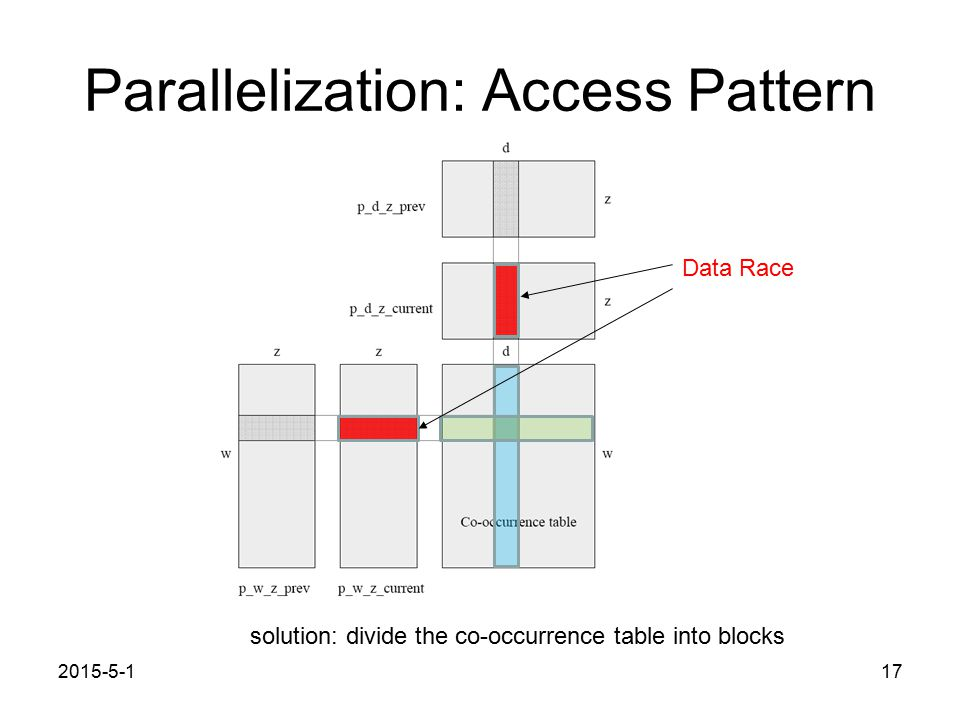 Parallelization: Access Pattern 2015-5-117 Data Race solution: divide the co-occurrence table into blocks