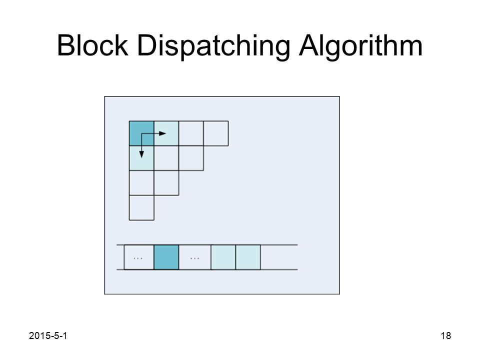 Block Dispatching Algorithm 2015-5-118
