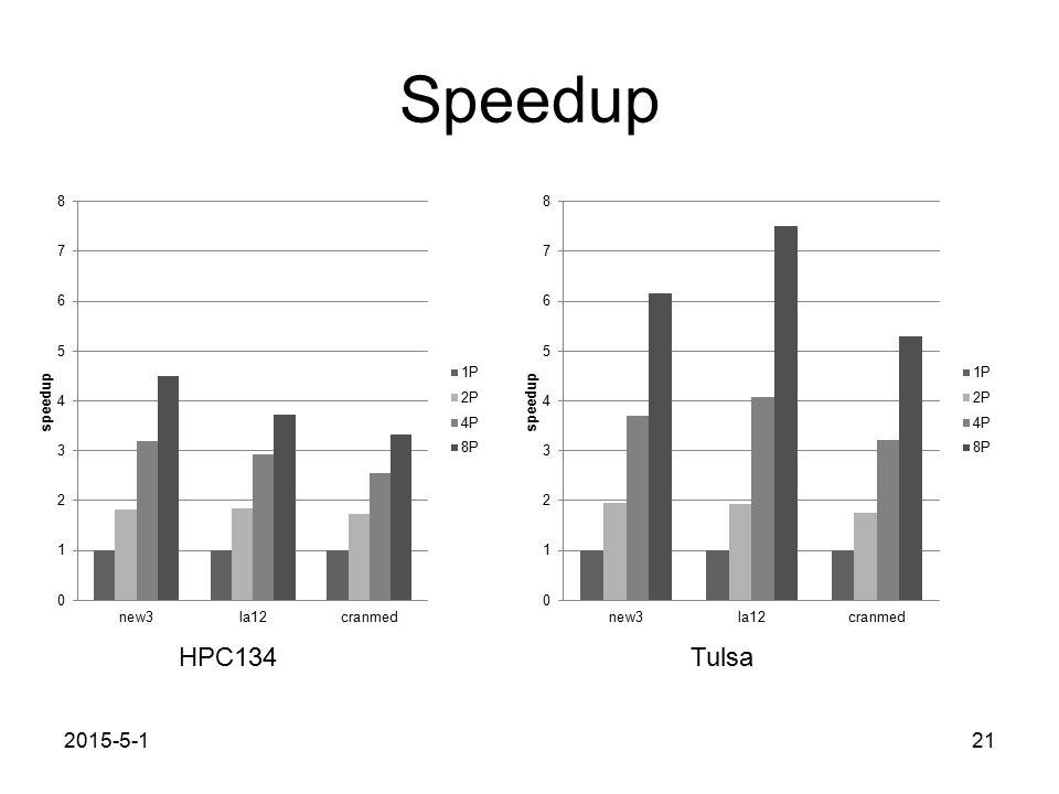 Speedup 2015-5-121 HPC134Tulsa