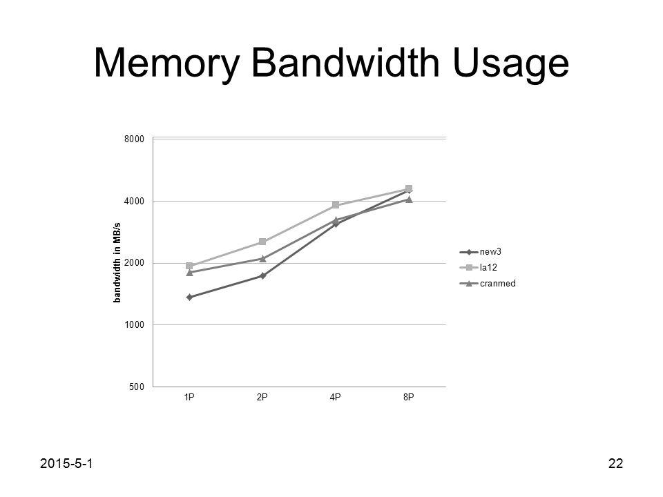Memory Bandwidth Usage 2015-5-122