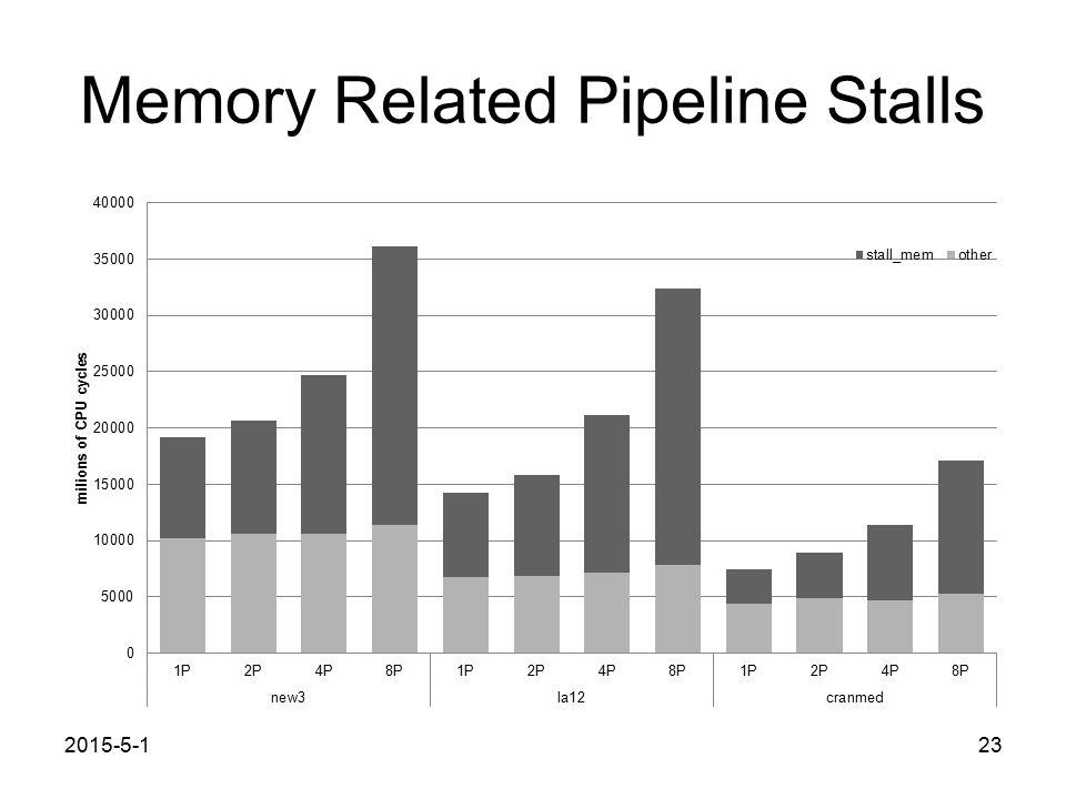 Memory Related Pipeline Stalls 2015-5-123