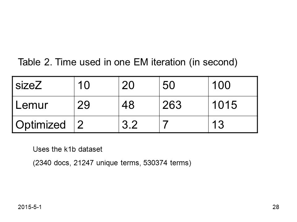 2015-5-128 sizeZ102050100 Lemur29482631015 Optimized23.2713 Table 2. Time used in one EM iteration (in second) Uses the k1b dataset (2340 docs, 21247