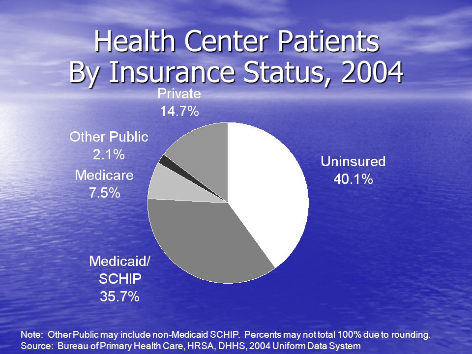 Health Center Patients By Insurance Status, 2004 Note: Other Public may include non-Medicaid SCHIP.