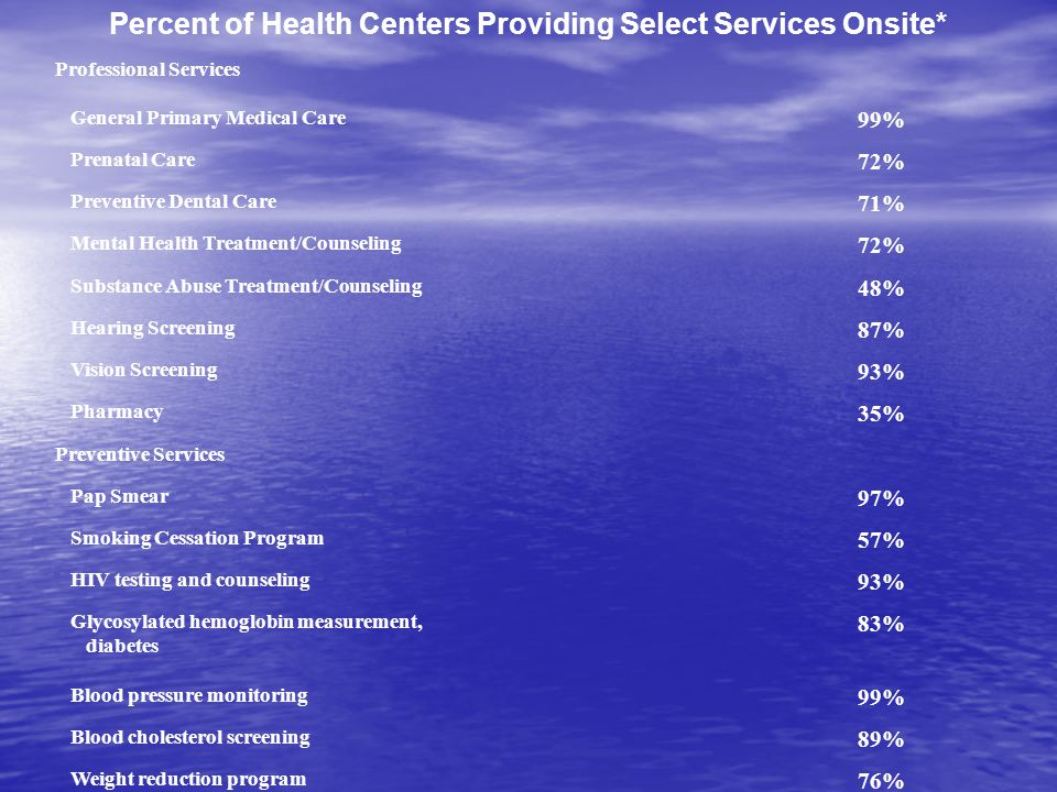 Percent of Health Centers Providing Select Services Onsite* Professional Services General Primary Medical Care 99% Prenatal Care 72% Preventive Dental Care 71% Mental Health Treatment/Counseling 72% Substance Abuse Treatment/Counseling 48% Hearing Screening 87% Vision Screening 93% Pharmacy 35% Preventive Services Pap Smear 97% Smoking Cessation Program 57% HIV testing and counseling 93% Glycosylated hemoglobin measurement, diabetes 83% Blood pressure monitoring 99% Blood cholesterol screening 89% Weight reduction program 76%