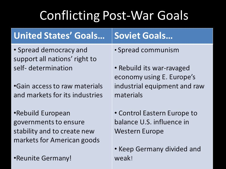 Conflicting Post-War Goals United States' Goals…Soviet Goals… Spread democracy and support all nations' right to self- determination Gain access to ra