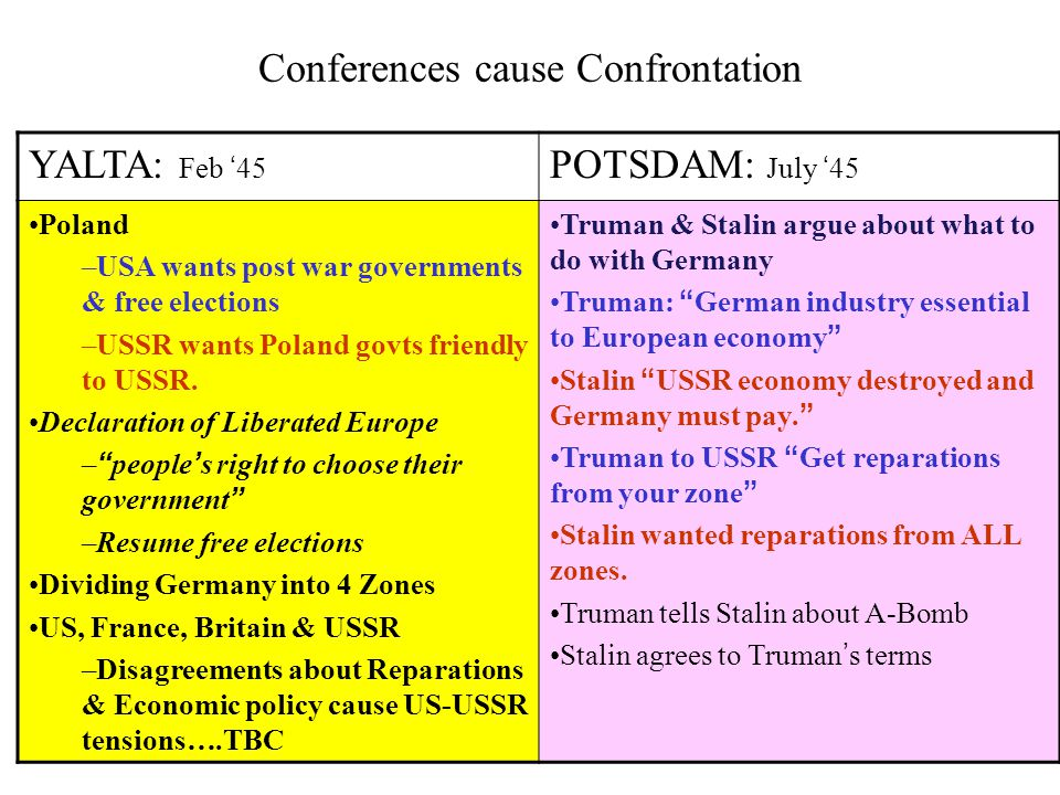 Conferences cause Confrontation YALTA: Feb '45 POTSDAM: July '45 Poland –USA wants post war governments & free elections –USSR wants Poland govts friendly to USSR.