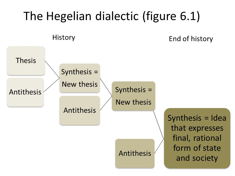 The Hegelian dialectic (figure 6.1) Synthesis = New thesis Synthesis = New thesis ThesisAntithesis Synthesis = Idea that expresses final, rational form of state and society Antithesis History End of history
