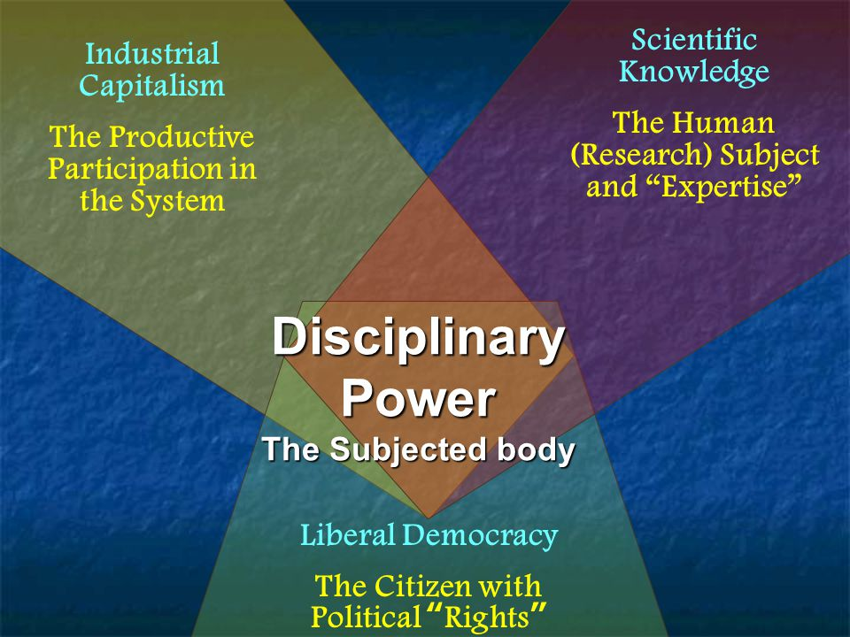 Disciplinary Power The Subjected body Liberal Democracy The Citizen with Political Rights Scientific Knowledge The Human (Research) Subject and Expertise Industrial Capitalism The Productive Participation in the System