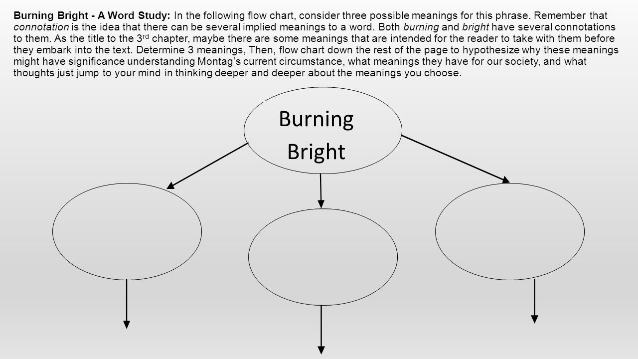 Burning Bright - A Word Study: In the following flow chart, consider three possible meanings for this phrase. Remember that connotation is the idea th