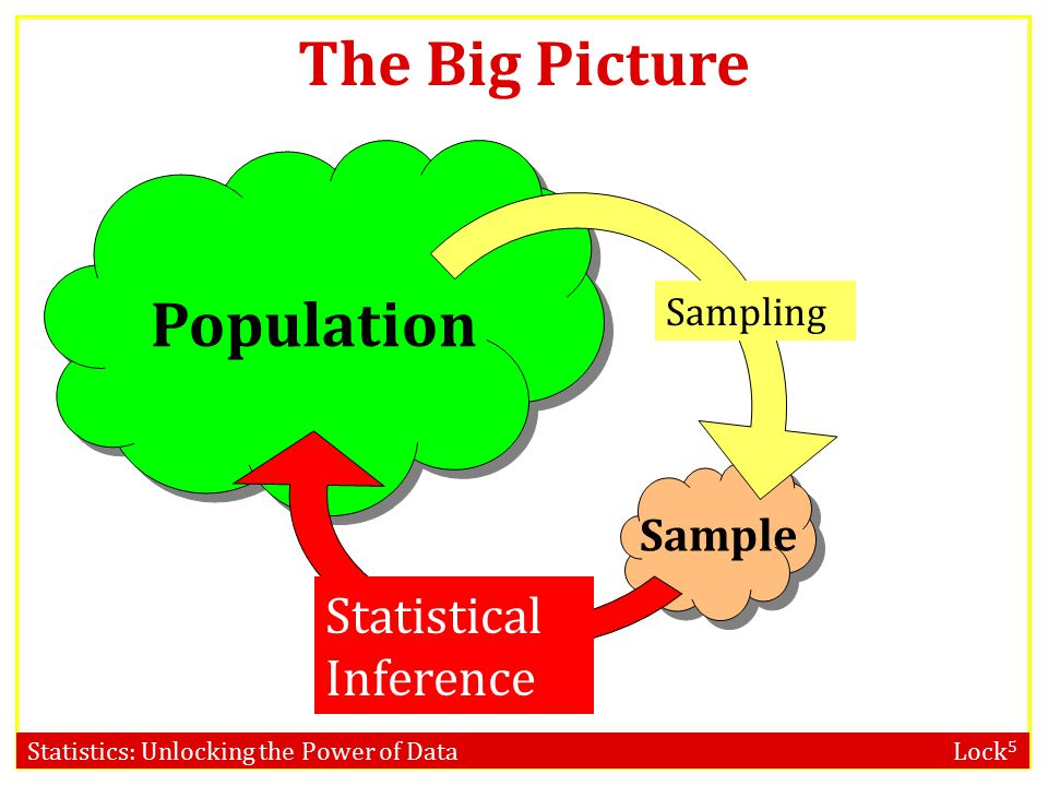 Statistics: Unlocking the Power of Data Lock 5 Sample versus Population A population includes all individuals or objects of interest.