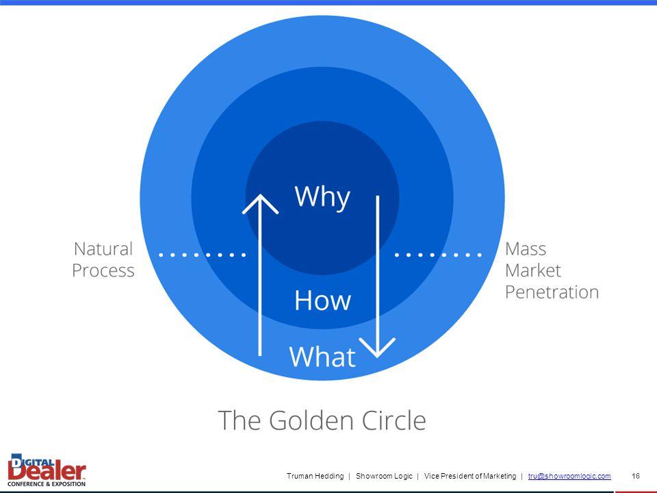 Truman Hedding | Showroom Logic | Vice President of Marketing | tru@showroomlogic.comtru@showroomlogic.com 16