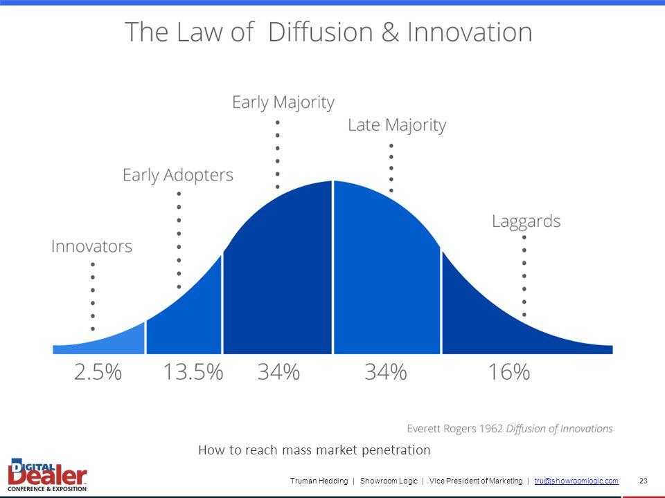 Truman Hedding | Showroom Logic | Vice President of Marketing | tru@showroomlogic.comtru@showroomlogic.com 23 How to reach mass market penetration