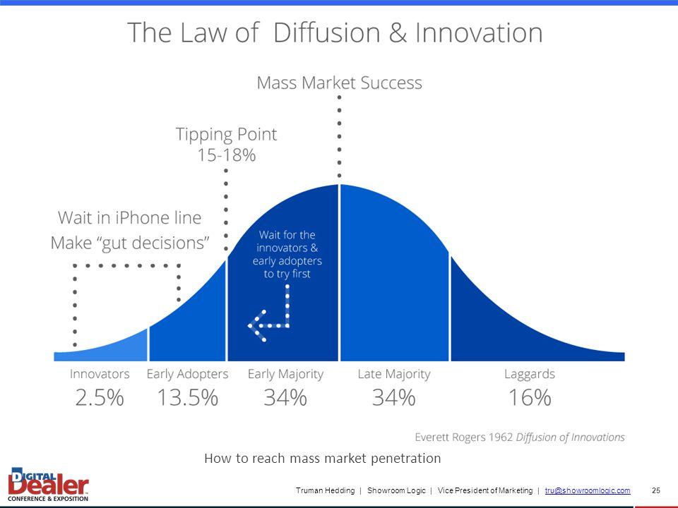 Truman Hedding | Showroom Logic | Vice President of Marketing | tru@showroomlogic.comtru@showroomlogic.com 25 How to reach mass market penetration
