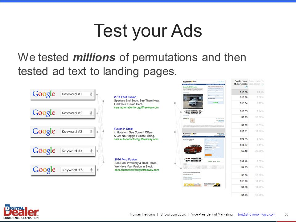 Truman Hedding | Showroom Logic | Vice President of Marketing | tru@showroomlogic.comtru@showroomlogic.com Test your Ads 58 We tested millions of permutations and then tested ad text to landing pages.