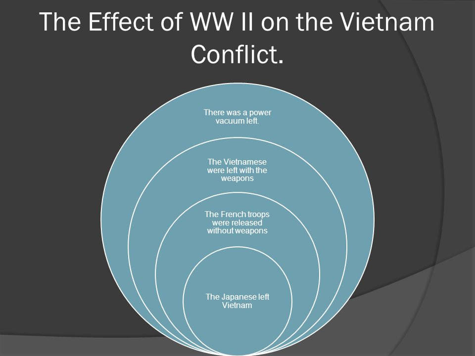 The Effect of WW II on the Vietnam Conflict. There was a power vacuum left.
