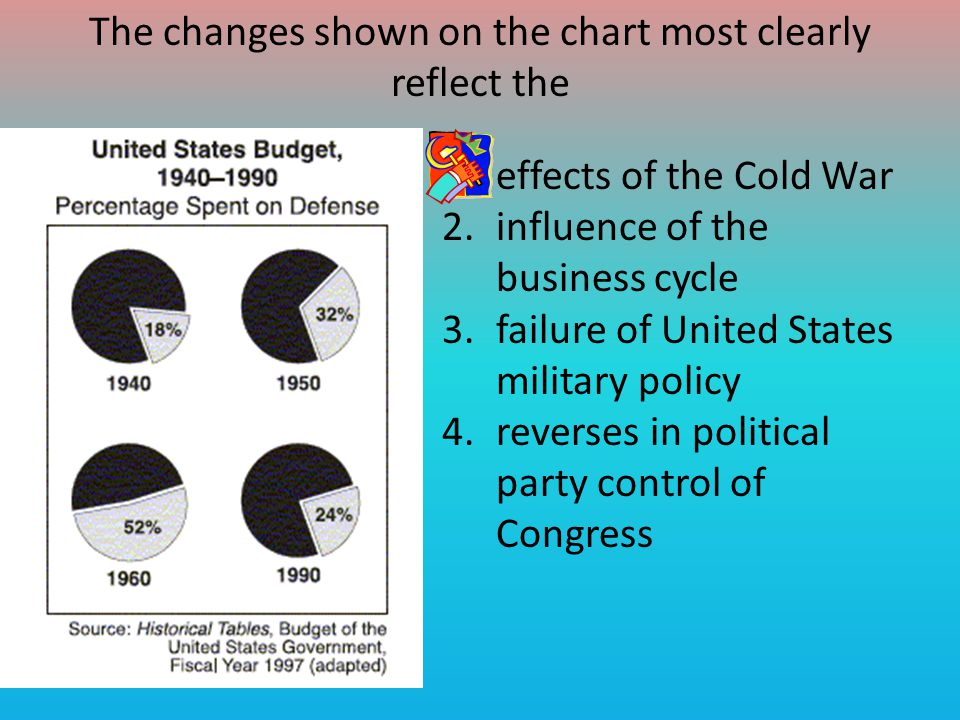 The changes shown on the chart most clearly reflect the 1.effects of the Cold War 2.influence of the business cycle 3.failure of United States military policy 4.reverses in political party control of Congress