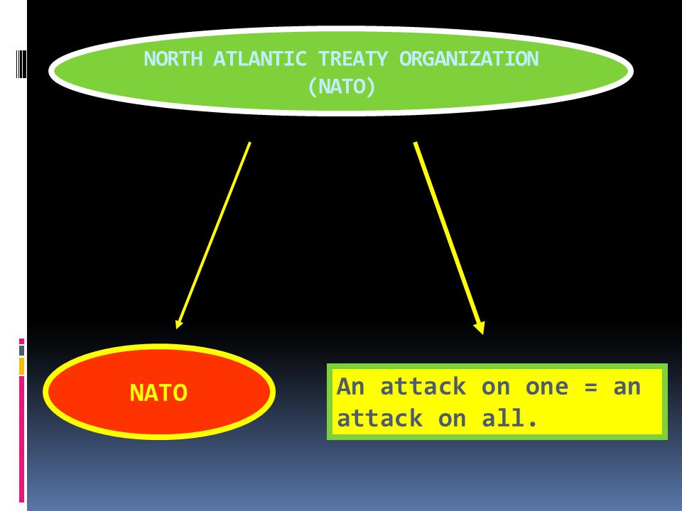 Creation of NATO & Warsaw Pact  The United States, Canada, Iceland and the non-communist European nations formed a military alliance called the North Atlantic Treaty Organization (NATO).