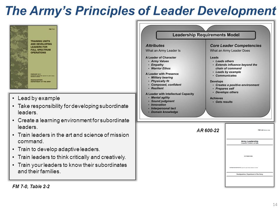 The Army's Principles of Leader Development Lead by example Take responsibility for developing subordinate leaders.