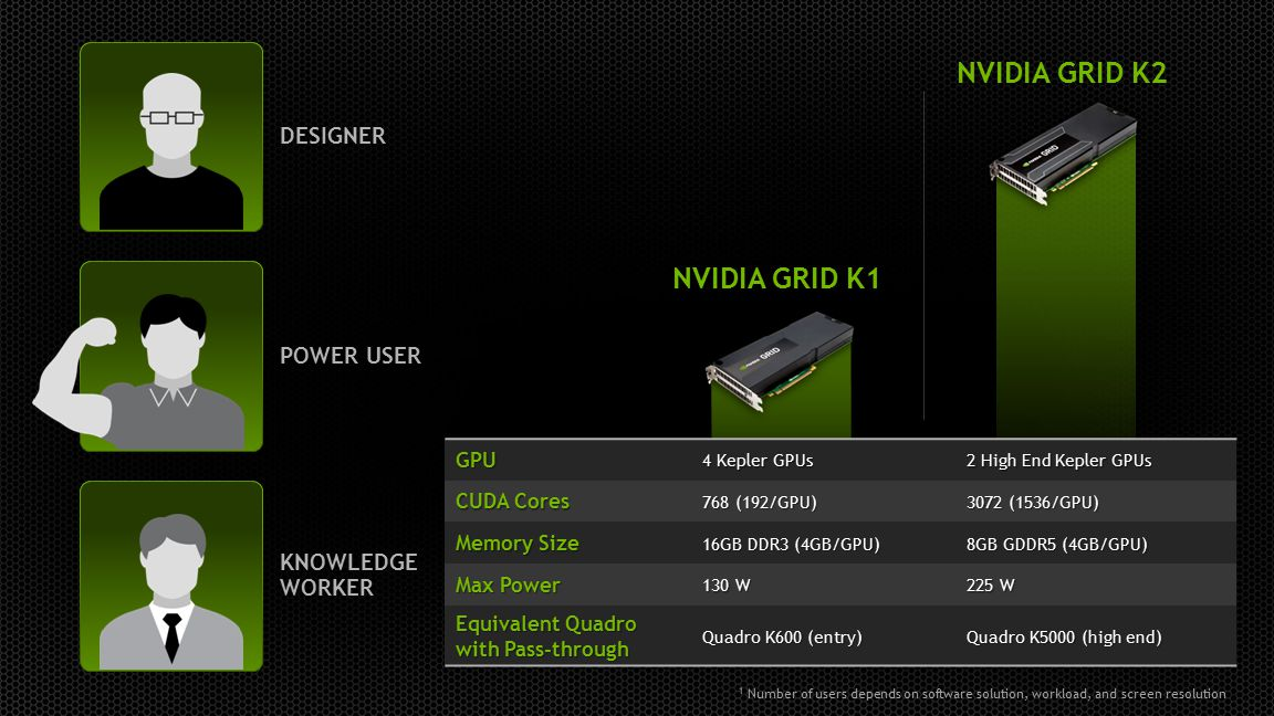 1 Number of users depends on software solution, workload, and screen resolution DESIGNER KNOWLEDGE WORKER POWER USER NVIDIA GRID K2 NVIDIA GRID K1