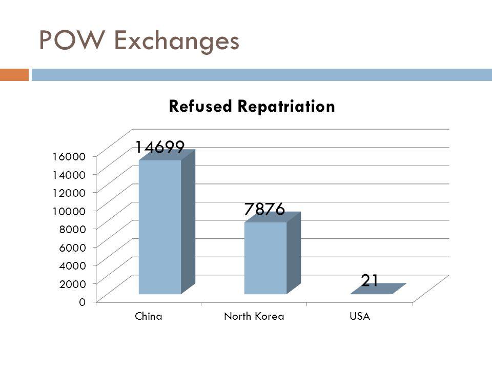 POW Exchanges